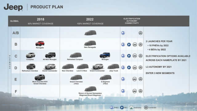 jeep-2022-roadmap